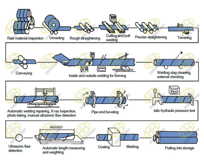 Spiral submerged arc welding (SSAW) steel pipes manufacturing process
