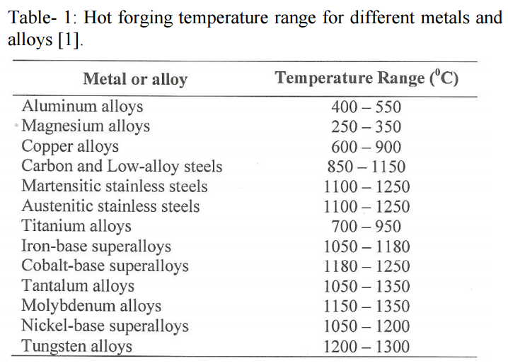 Hot forging temperature range for different metals and alloys