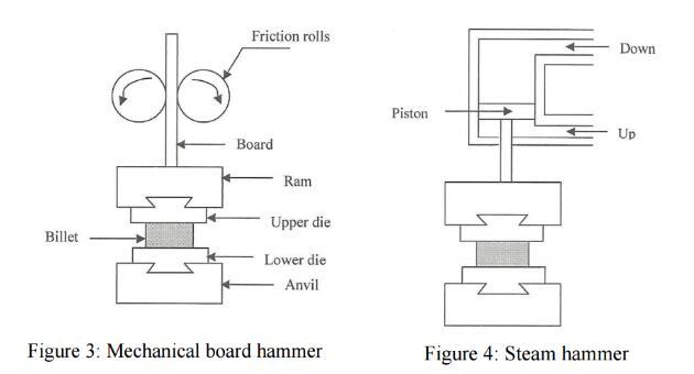Mechanical board hammer and steam hammer