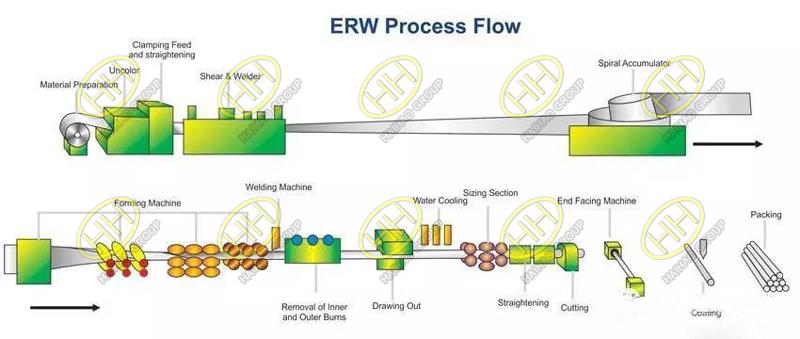 ERW Process Flow