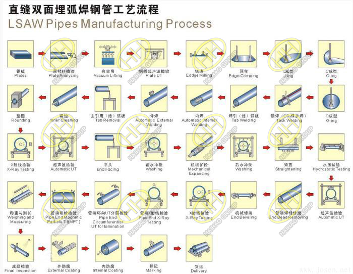 LSAW Pipes Manufacturing Process