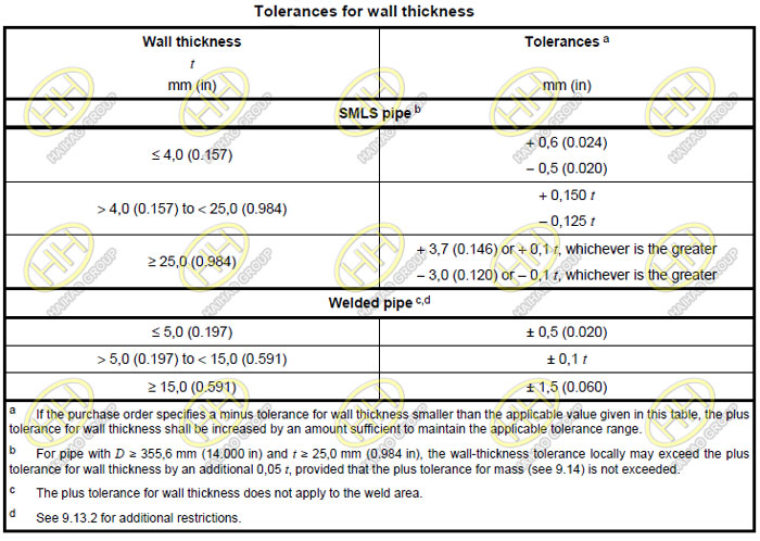 Tolerances for wall thickness