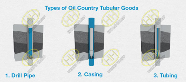 Types of oil country tubular goods